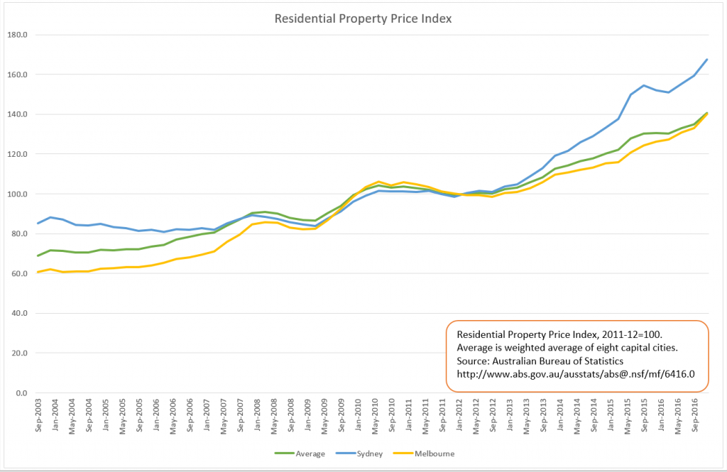 Residential Property Index